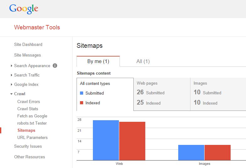 Google Webmaster Tools - Sitemap